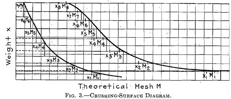 Theoretical Mesh formula