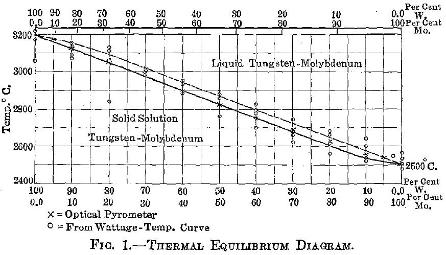 tungsten molybdenum system