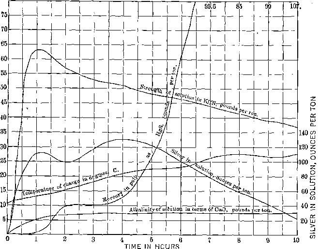 Recovery of Mercury from Amalgamation Tailing