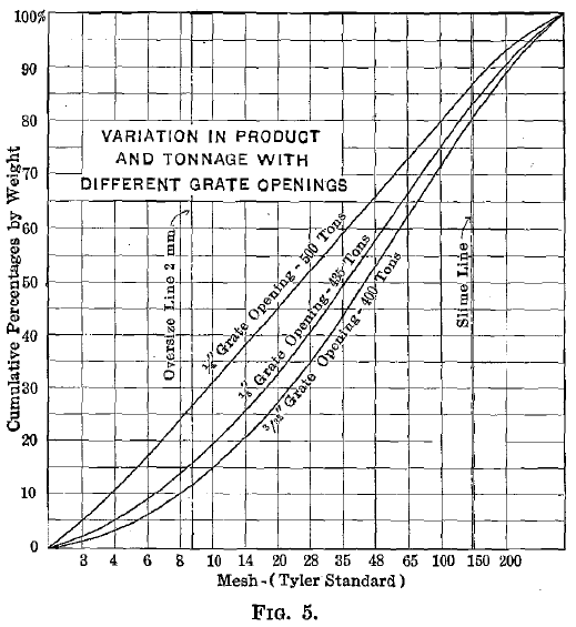 Variation in Product