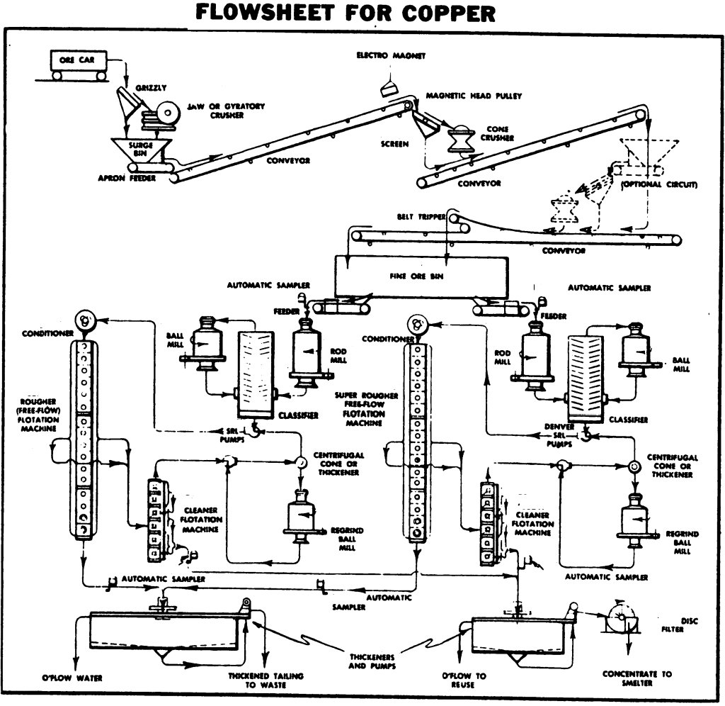 copper froth flotation extraction process