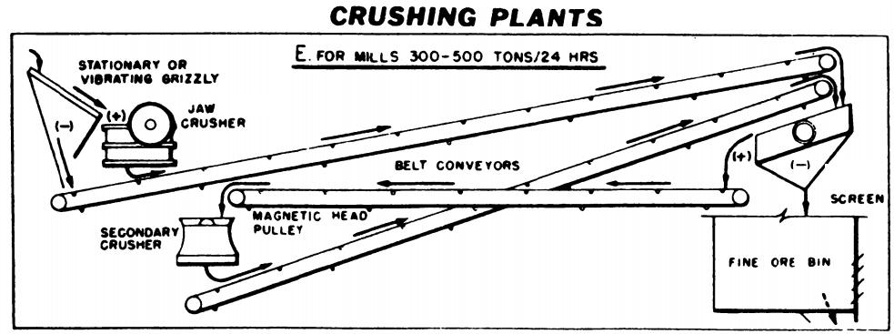 crushing circuit design
