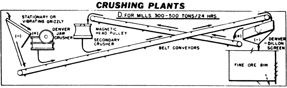crushing plant design and layout considerations
