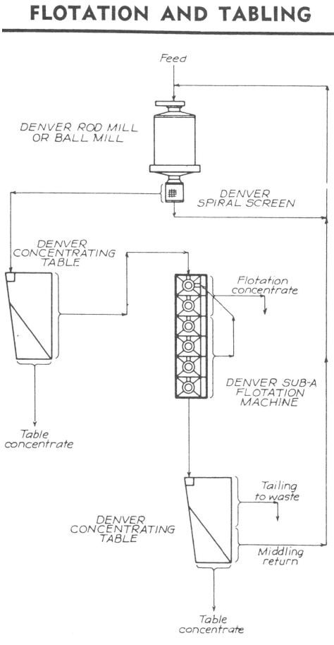 flotation and gravity shaker table circuit process flowsheet