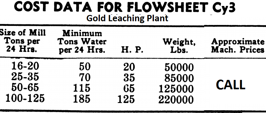 gold leaching plant for sale