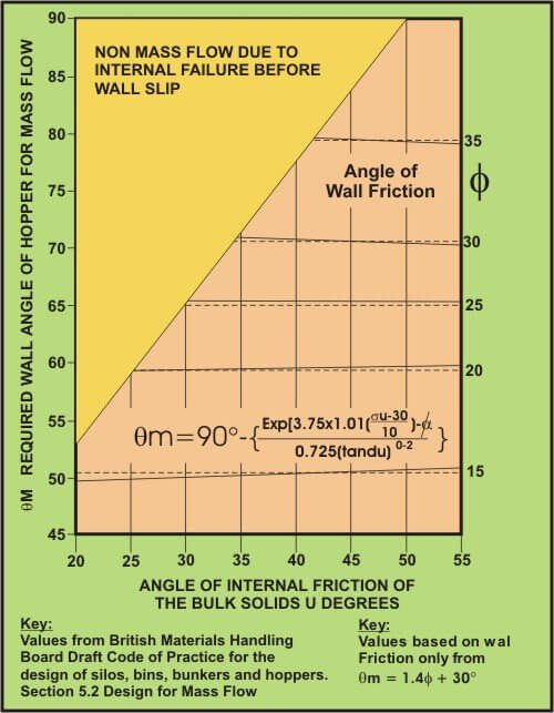 hopper-wall-angle-for-mass-flow