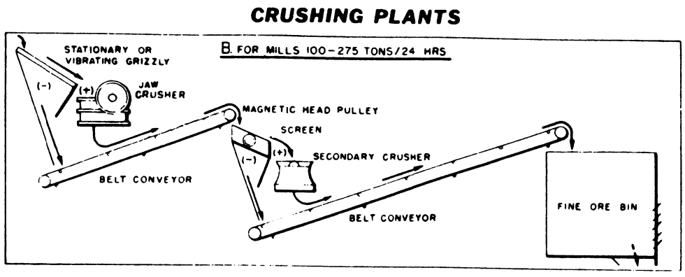 jaw crusher plant layout