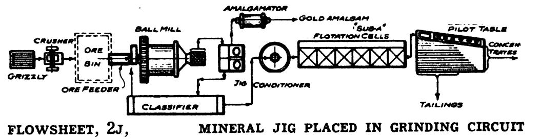 lead Ore Processing Plant