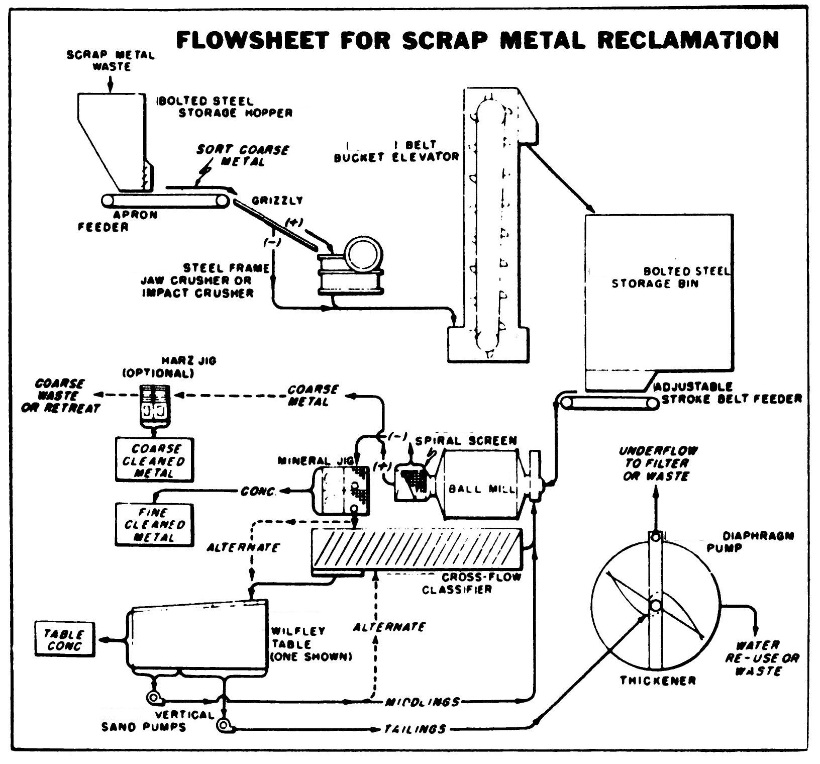 scrap metal recycling process flowsheet