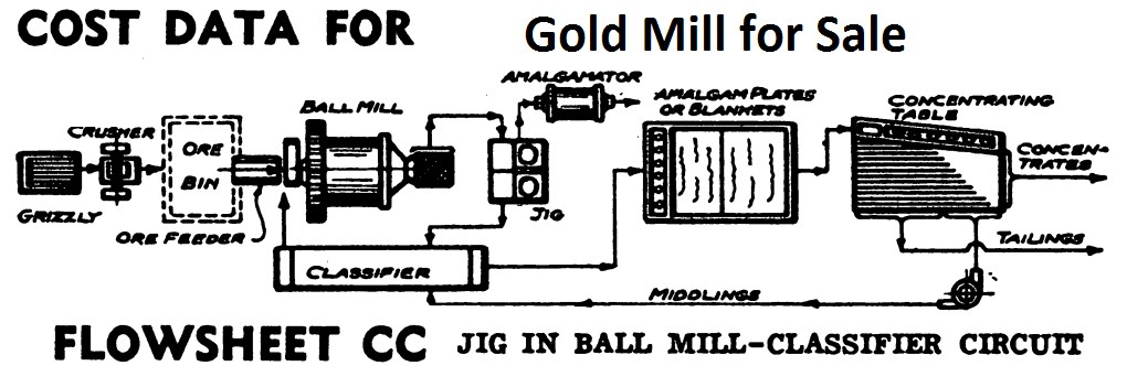 small gold mill for sale