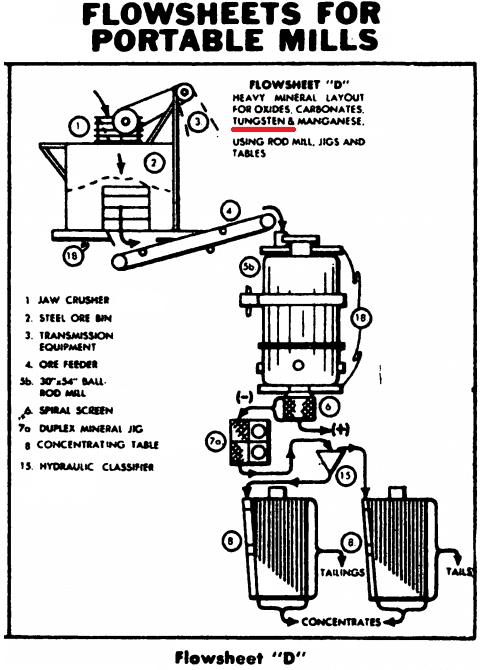 tungsten-processing