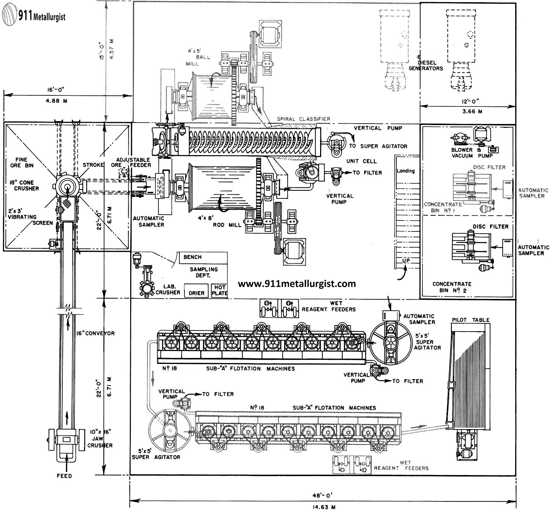 All Equipment List