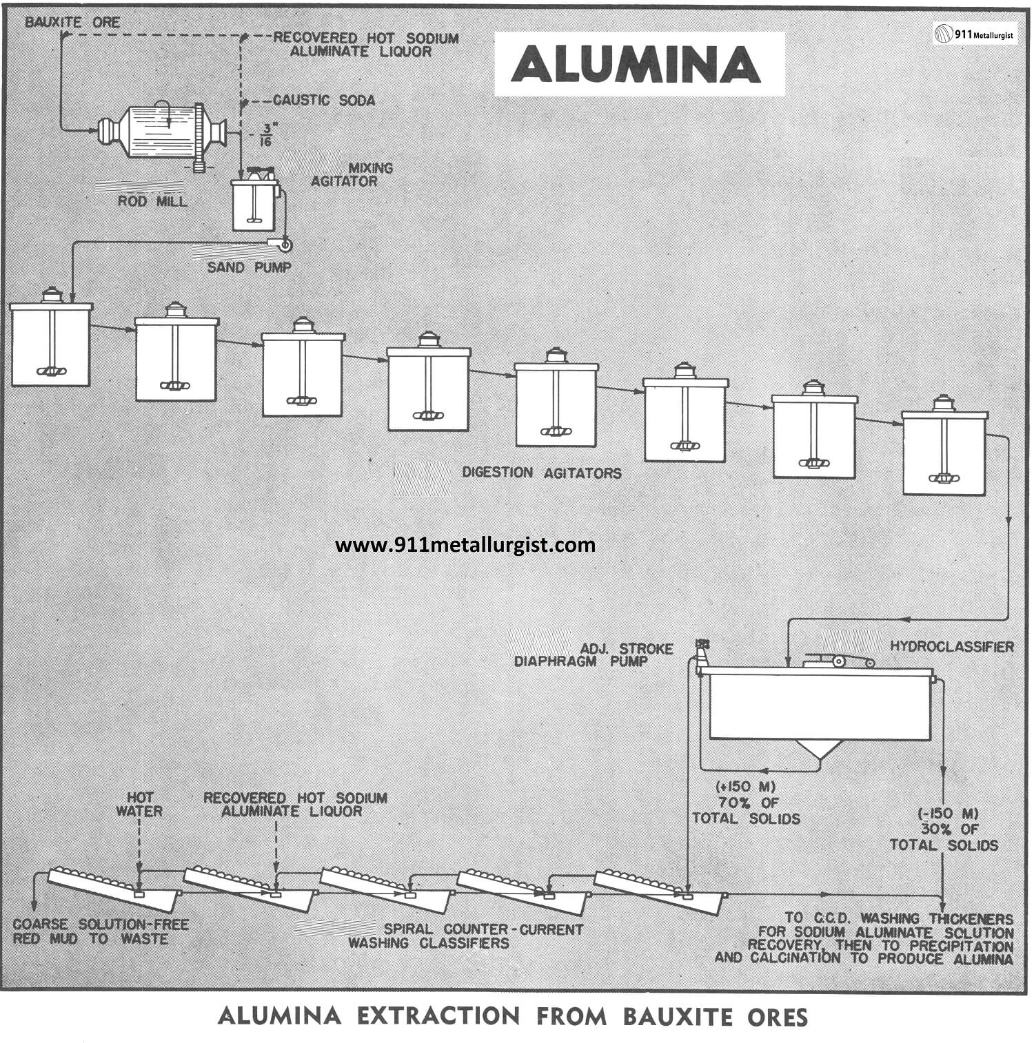 Alumina Extraction from Bauxite Ores