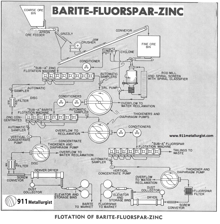 BARITE-FLUORSPAR-ZINC Benefication Process Circuit Flowsheet