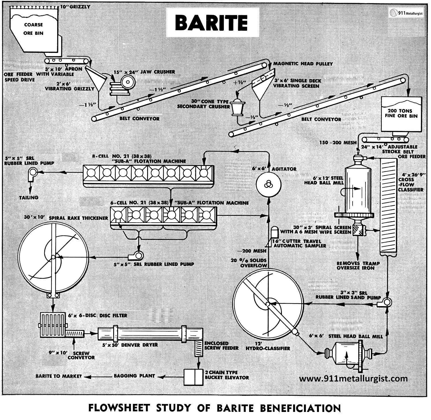 Barite Beneficiation Process and Plant Flowsheet