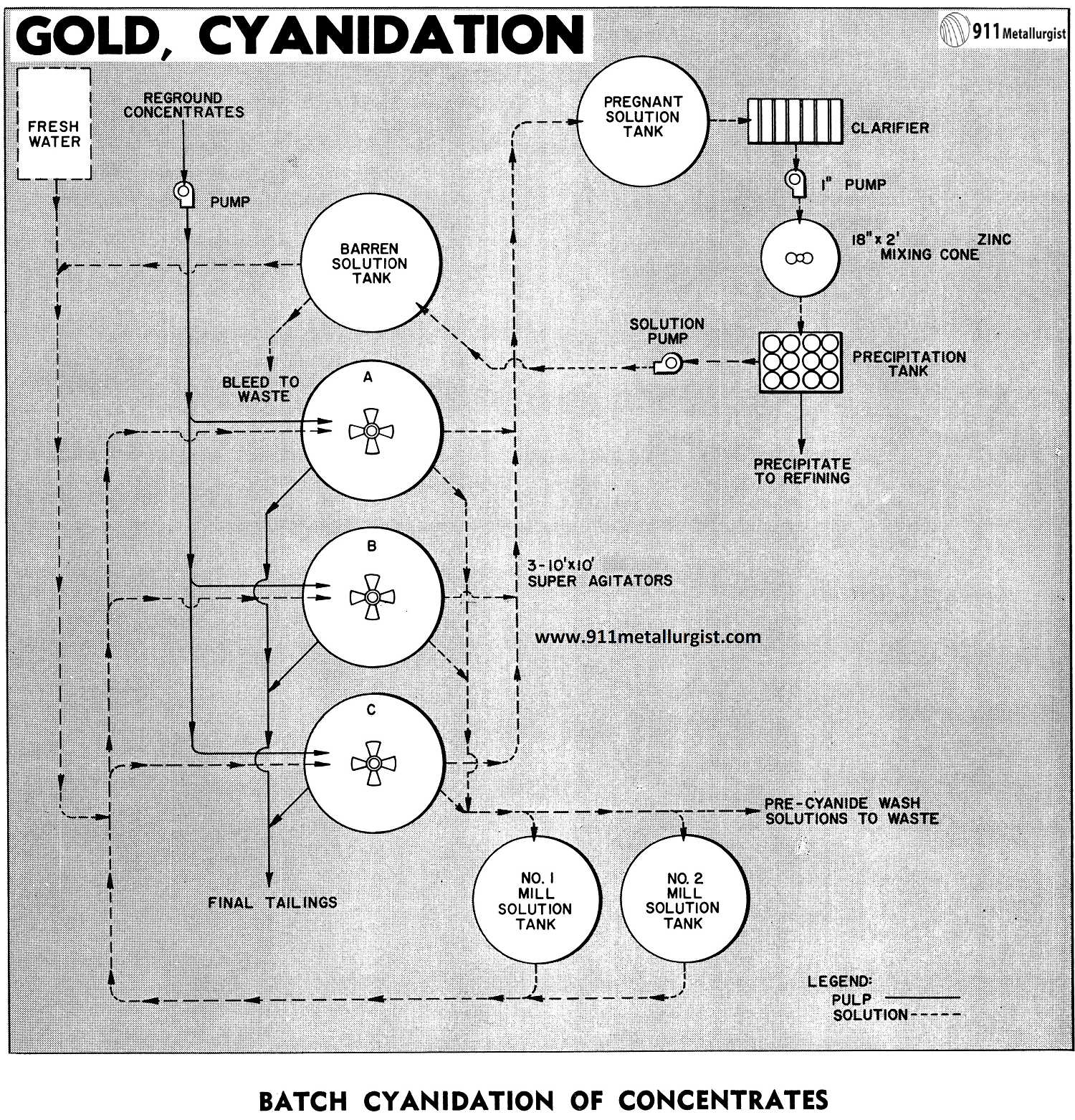 Batch Cyanidation of Concentrates