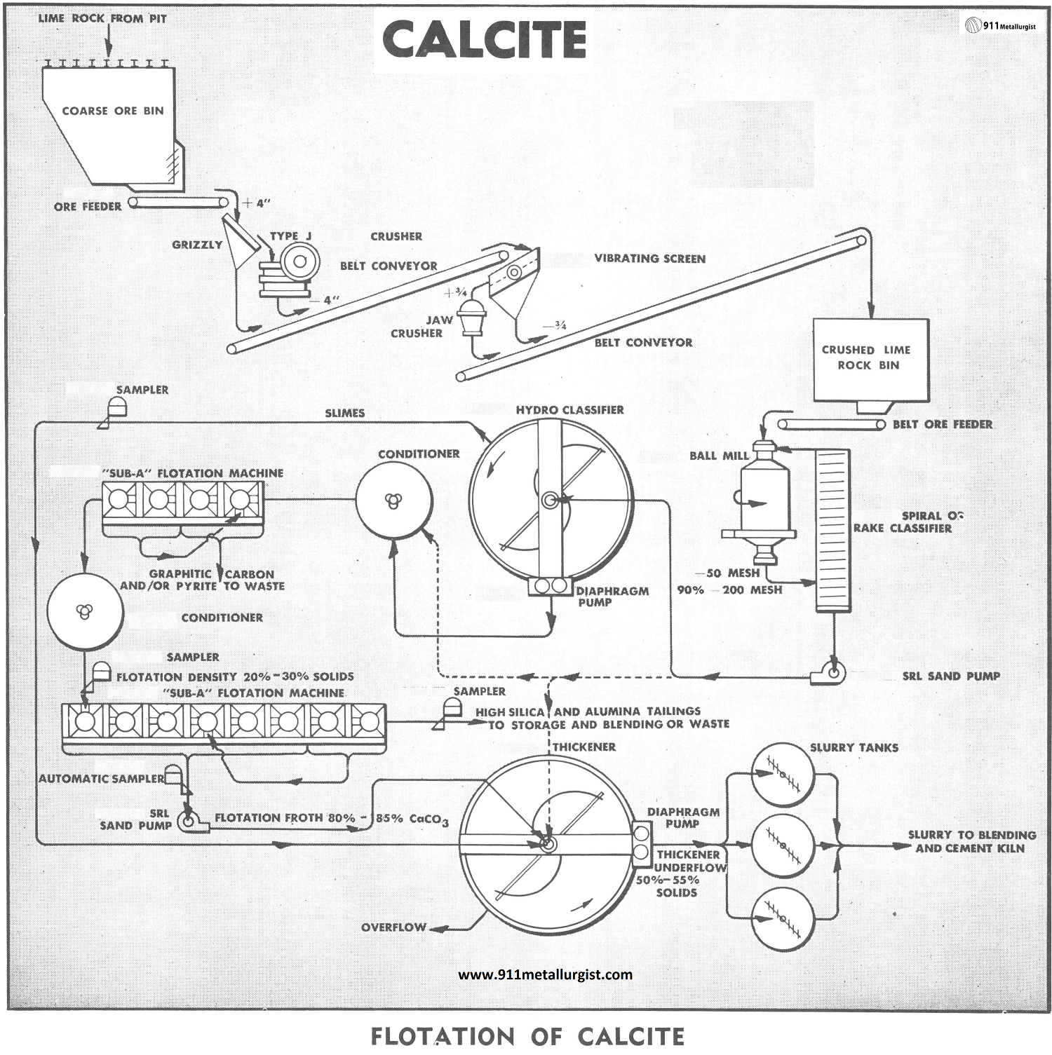 Calcite Processing by Flotation