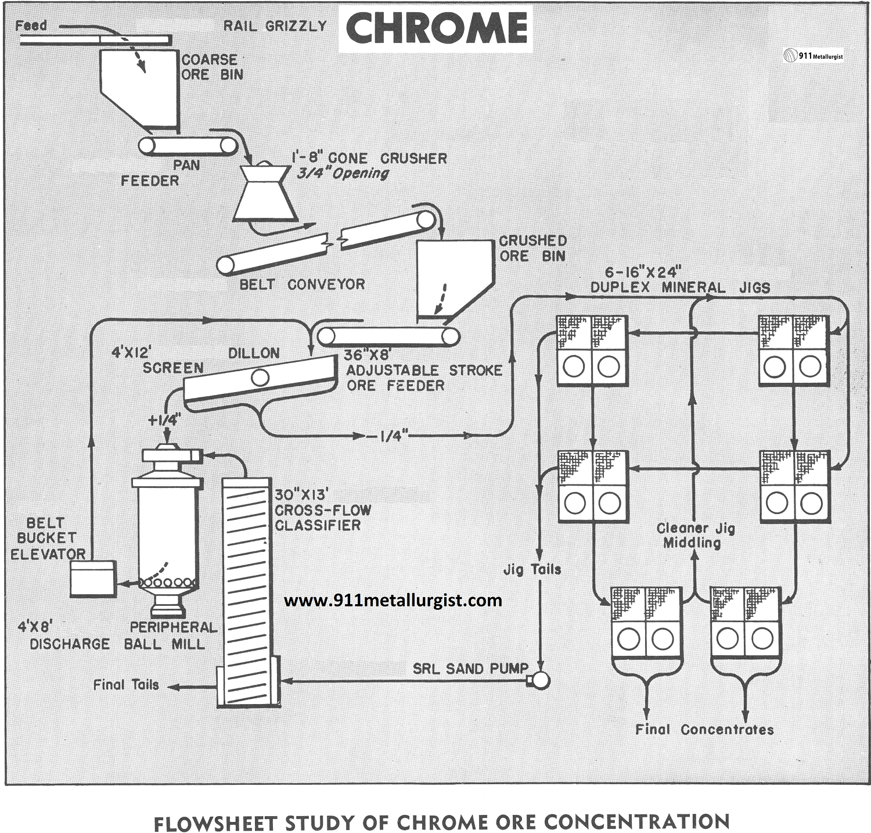 Phosphate mining process diagram heater