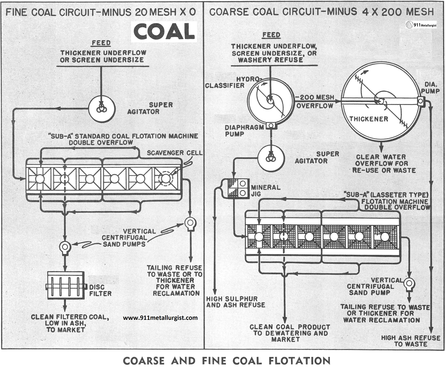 coal beneficiation process diagram