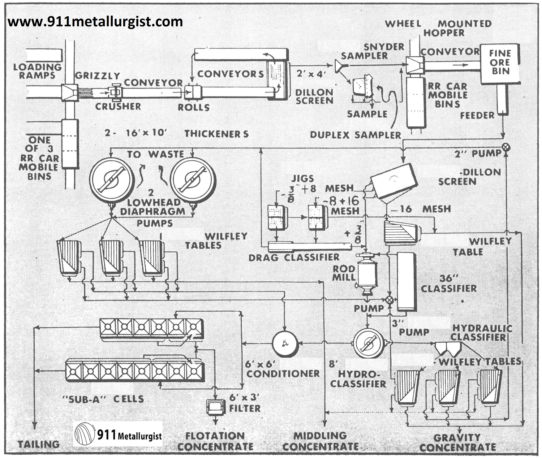Colorado Tungsten Mill