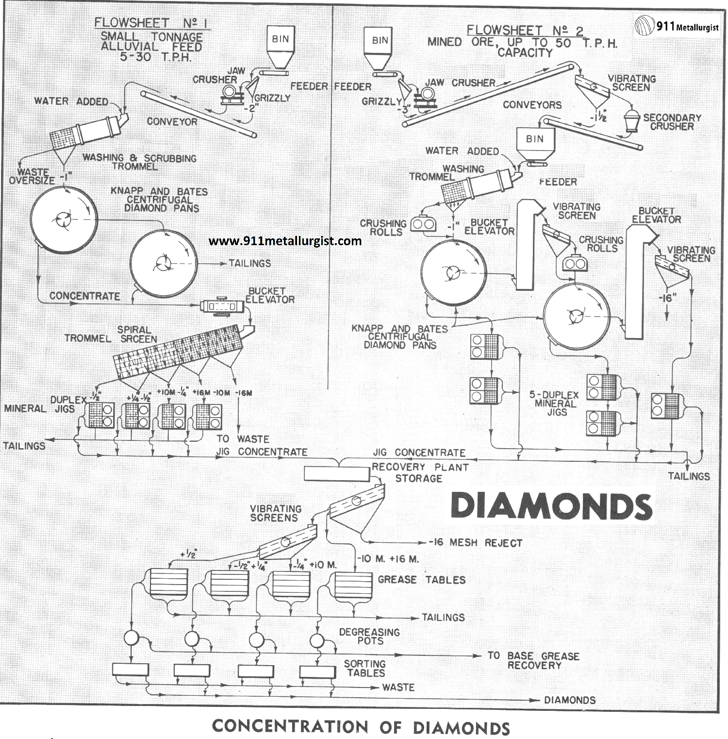 Concentration of Diamonds