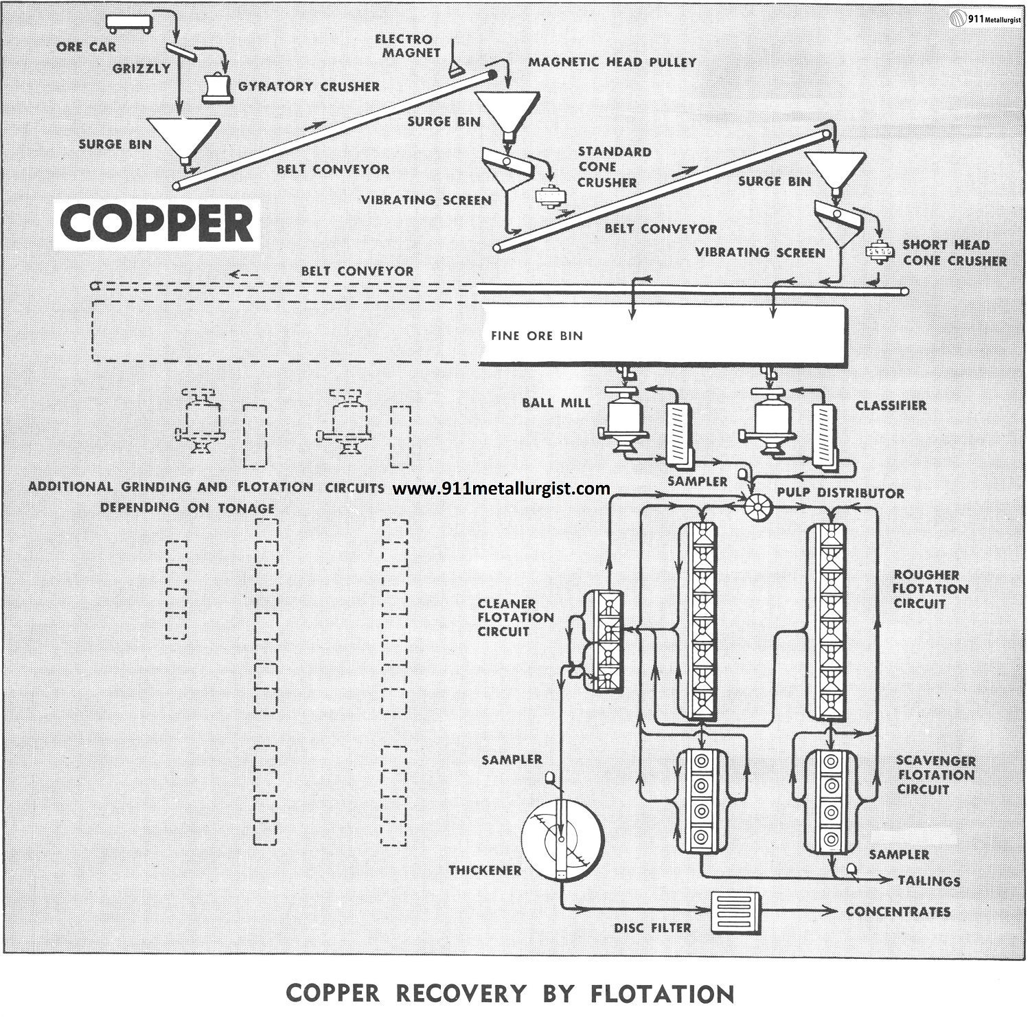 Copper Recovery by Flotation