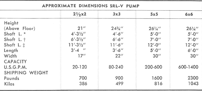 Dimensesions SRL-V Pump