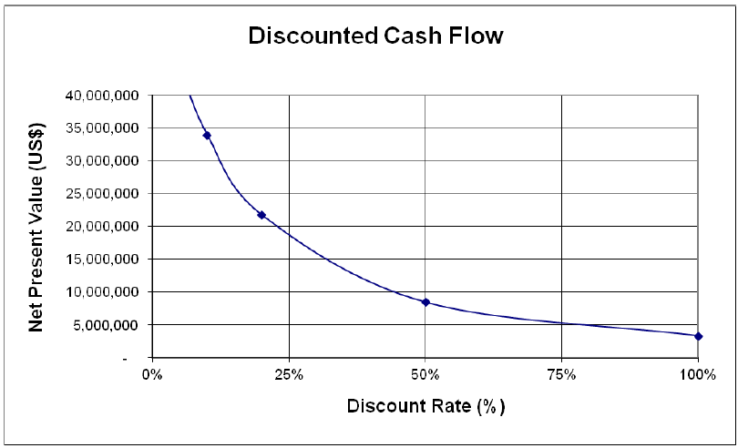 Discounted Cash Flow : Mining business plan