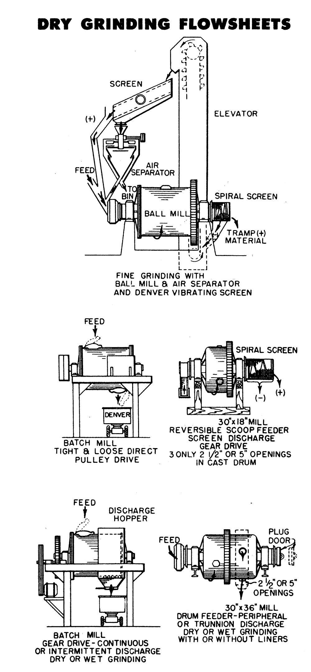 Dry Grinding Flowsheet Example