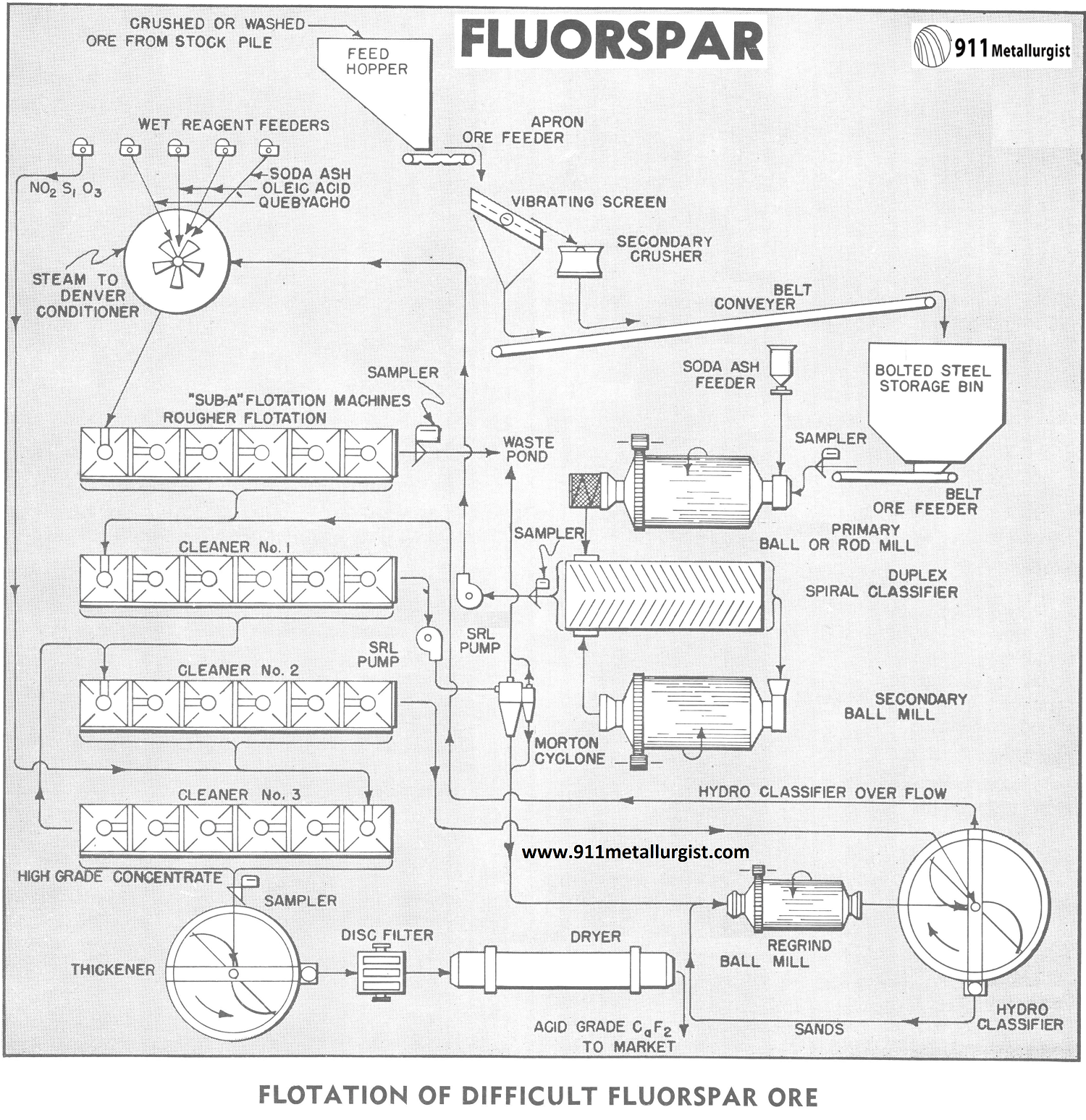 FLOTATION OF DIFFICULT FLUORSPAR ORE