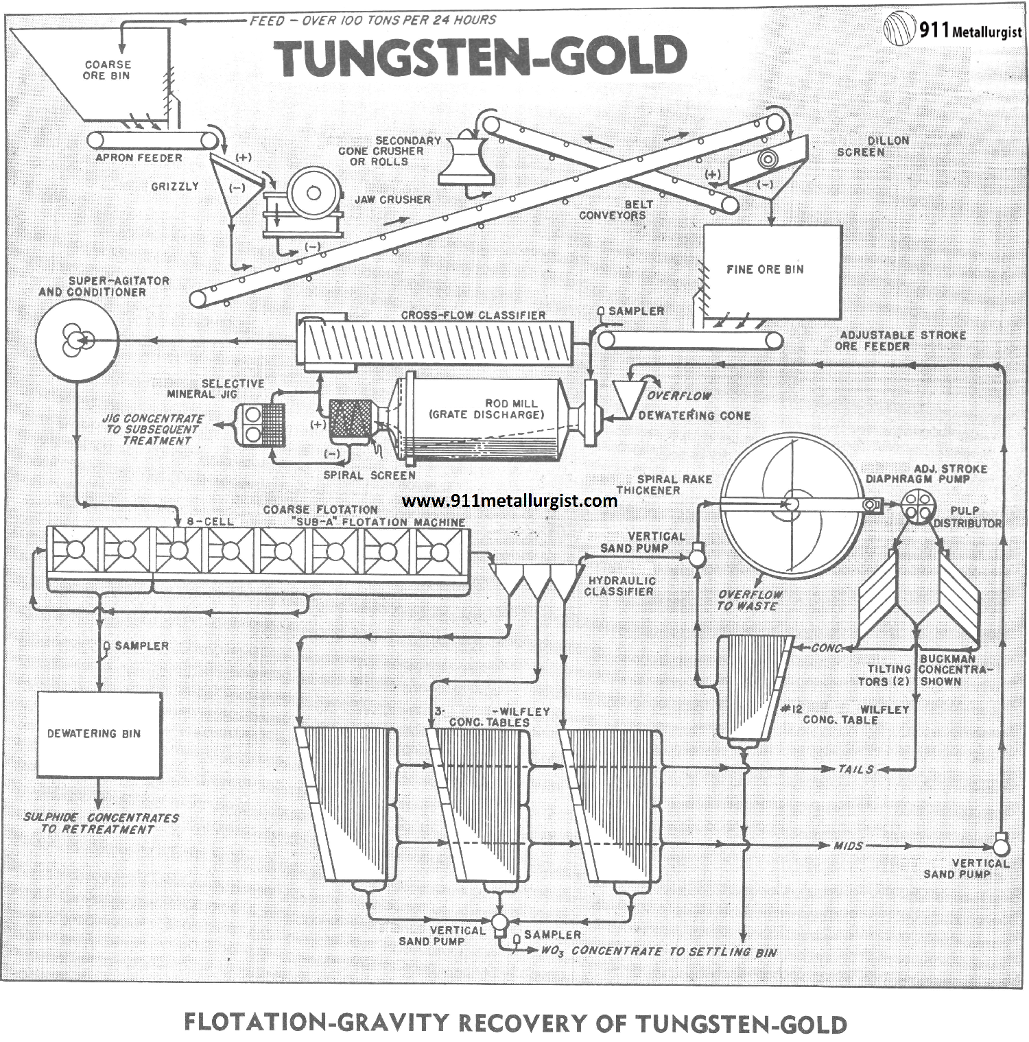 Flotation-Gravity Recovery of Tungsten-Gold