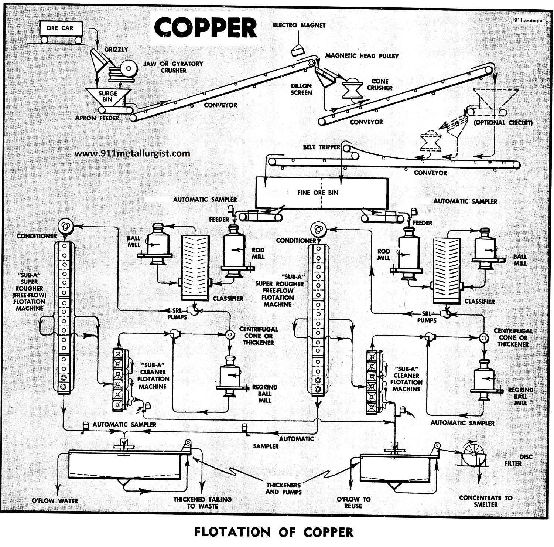 Flotation of Copper