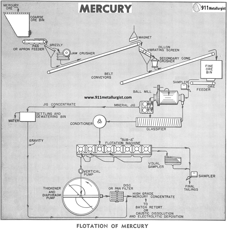mercury ore processing