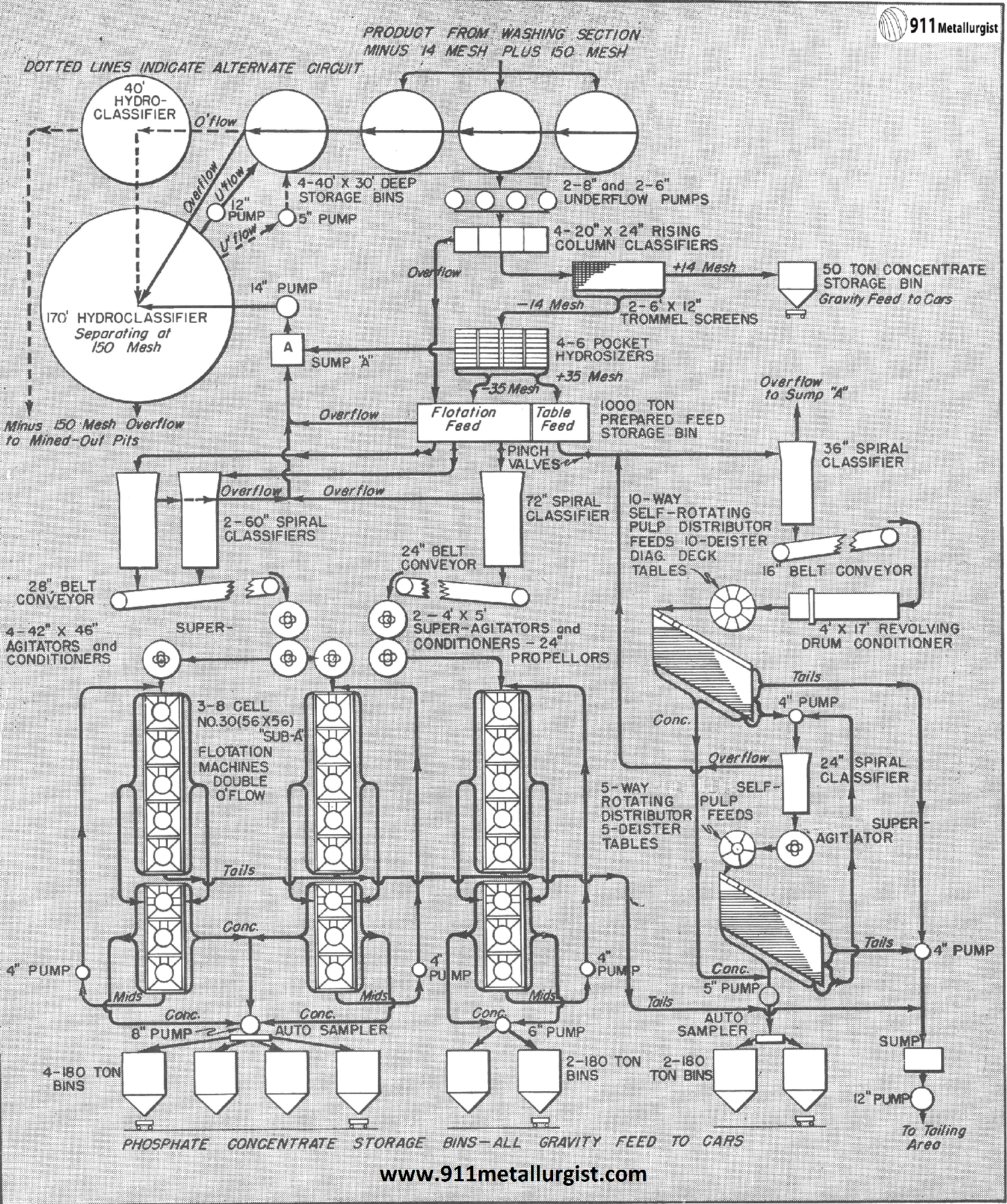Flow-Sheet of a Florida Phosphate Plant Recovering
