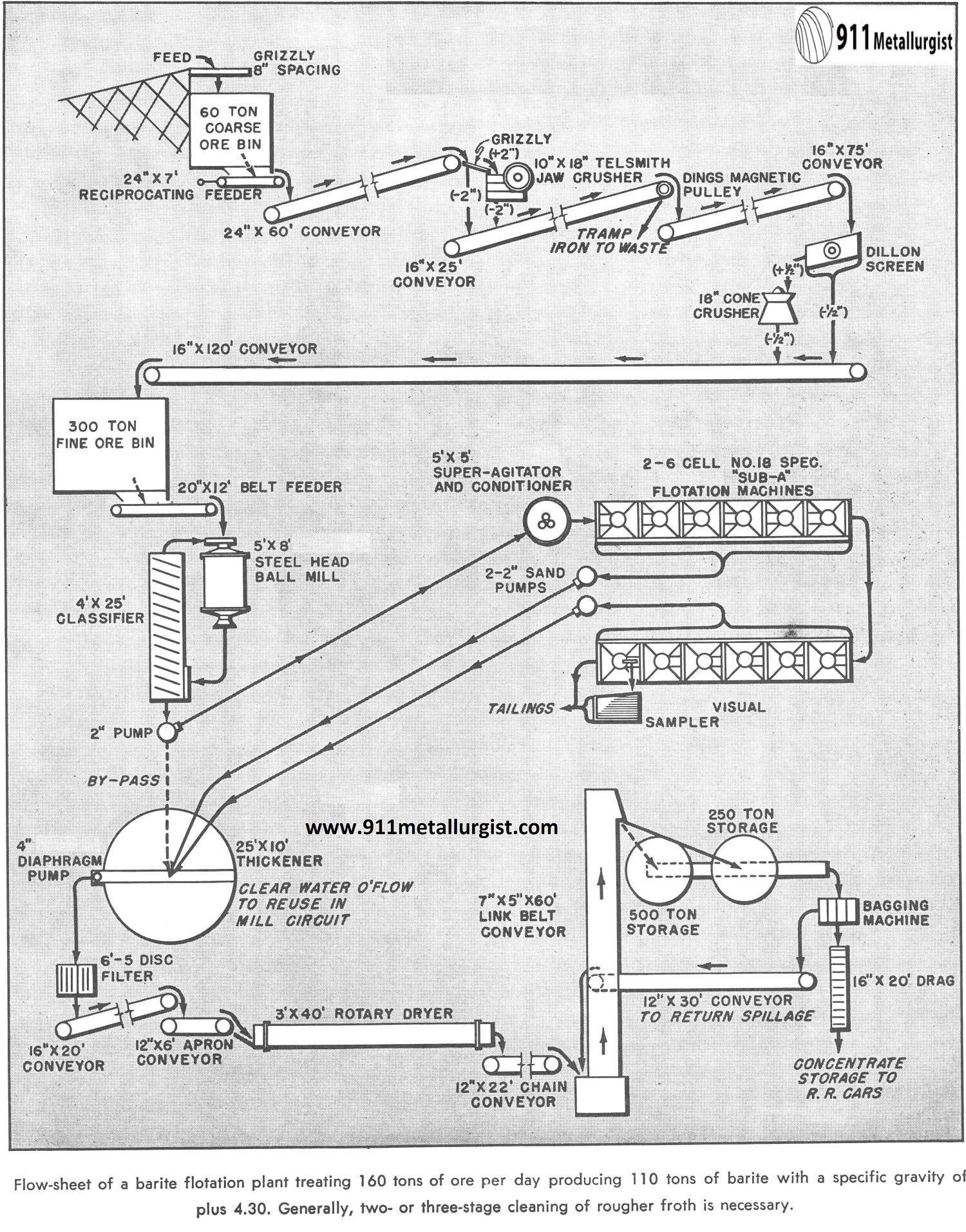 Flow-sheet of a Barite Flotation Plant