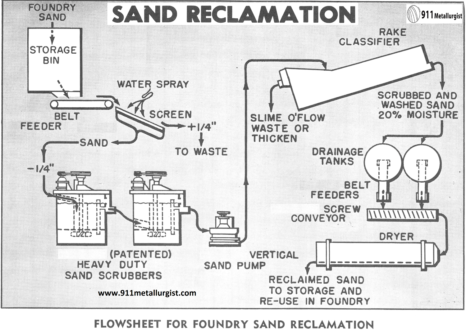 Flowsheet for Foundry Sand Reclamation