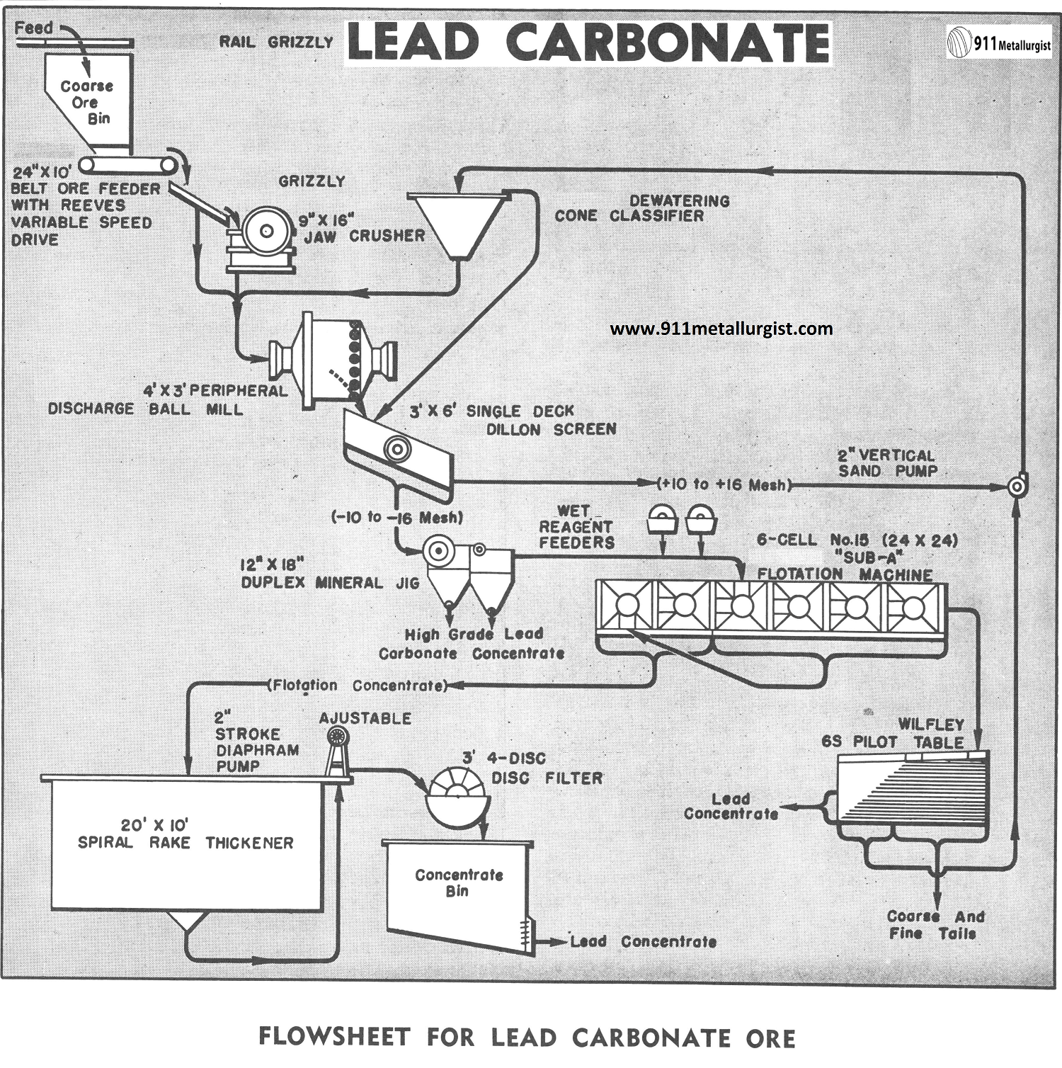 Flowsheet for Lead Carbonate Ore