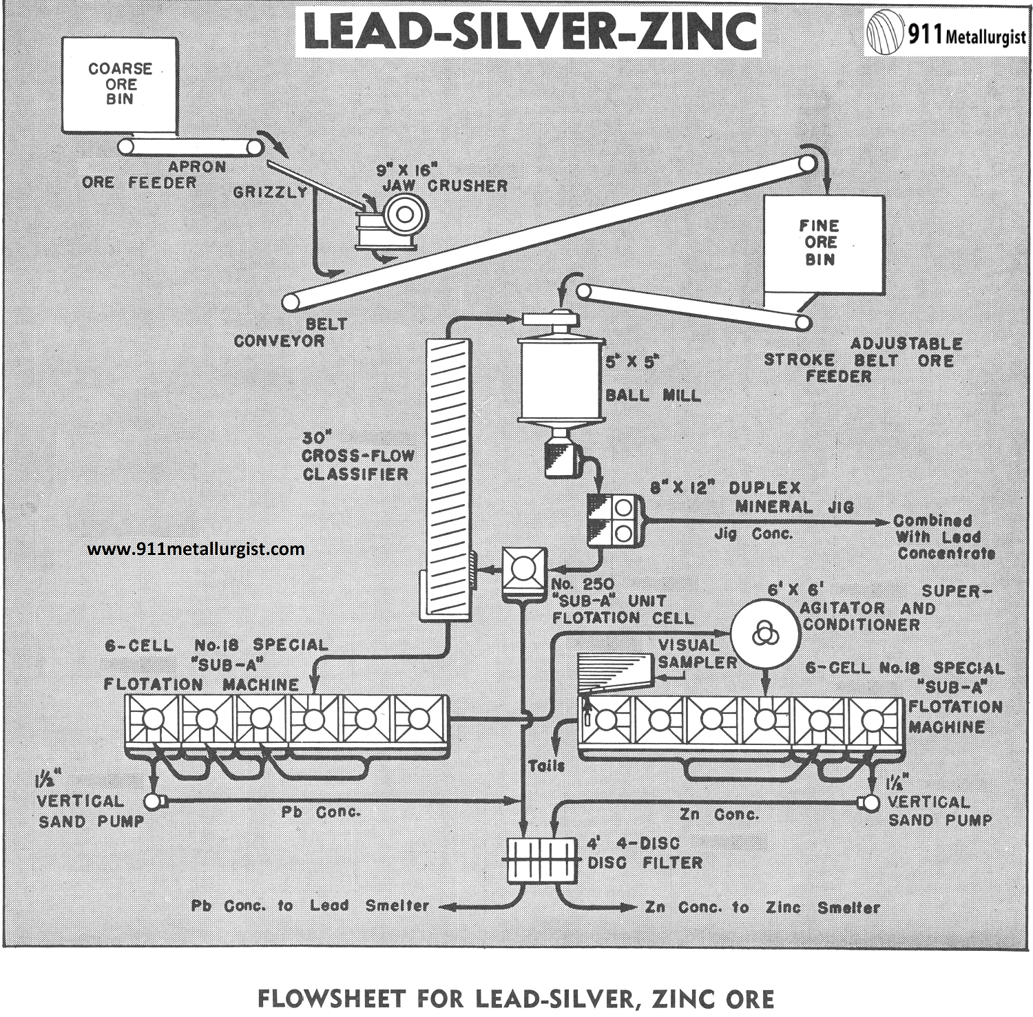 Flowsheet for Lead-Silver, Zinc Ore
