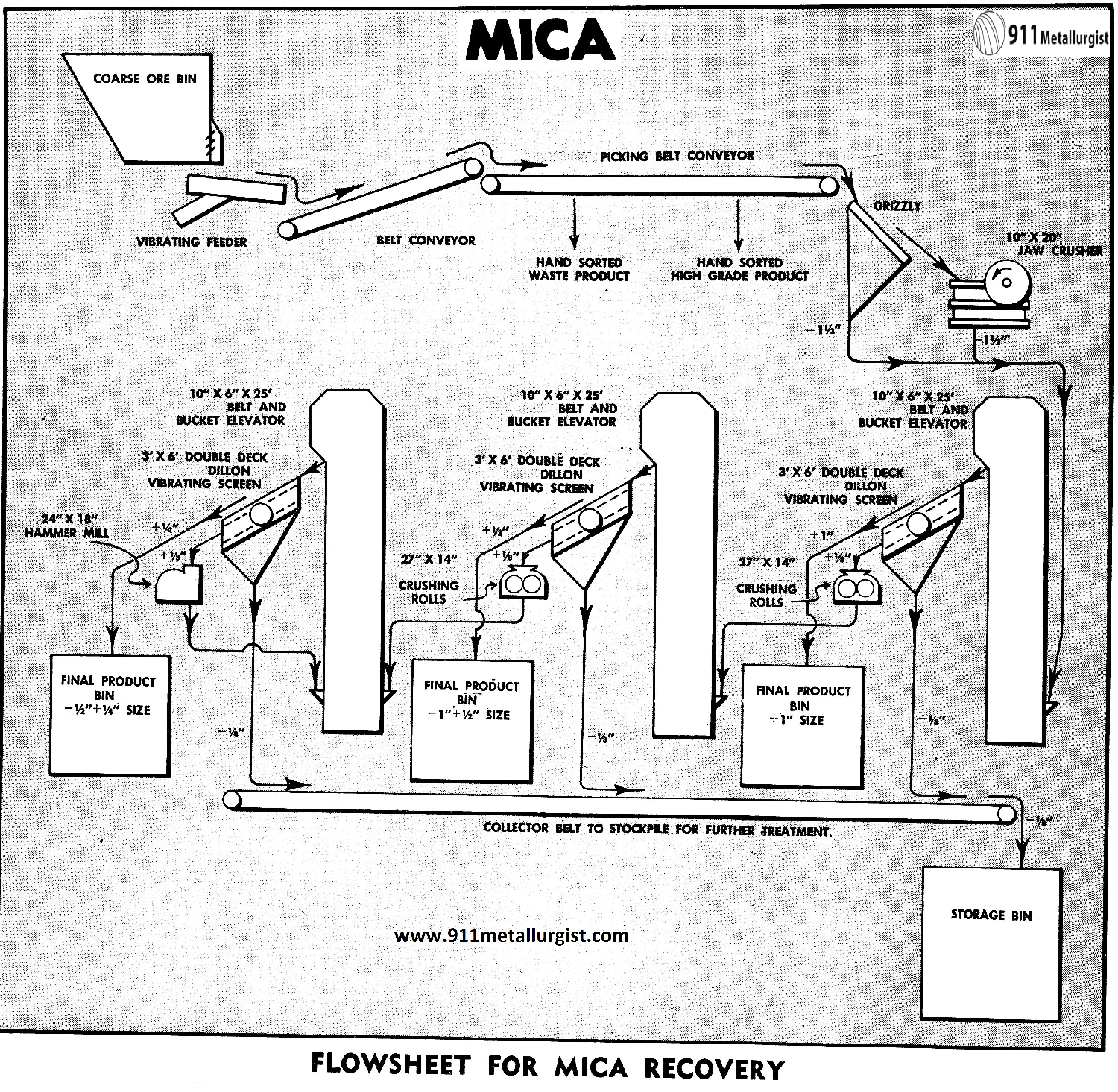 Flowsheet for Mica Recovery