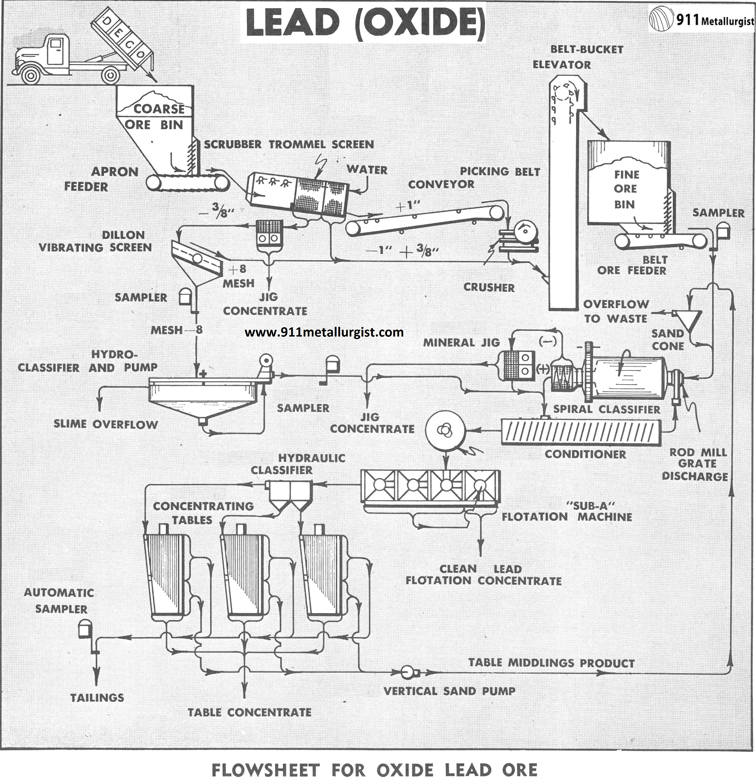 Flowsheet for Oxide Lead Ore