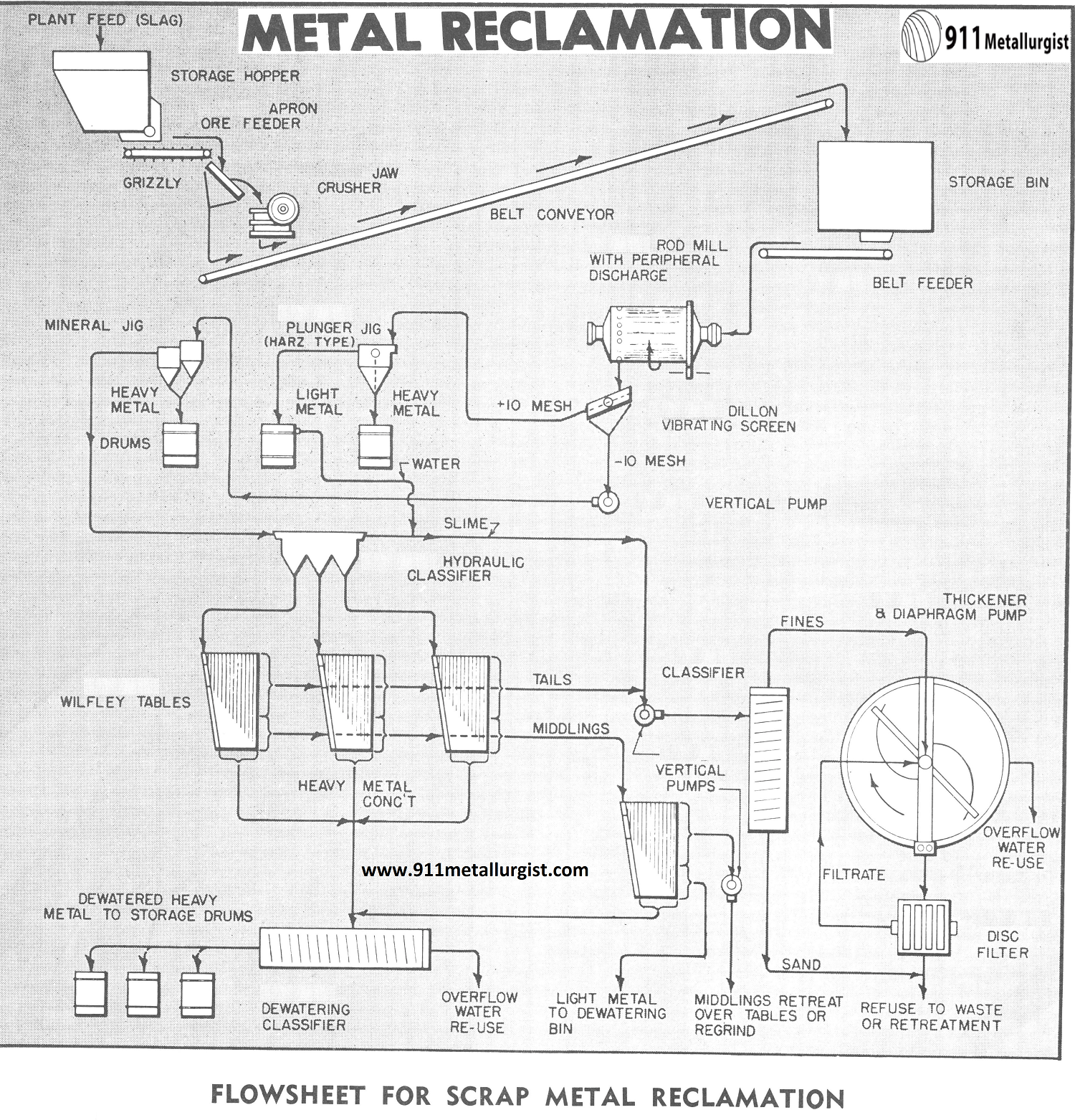 Flowsheet for Scrap Metal Reclamation