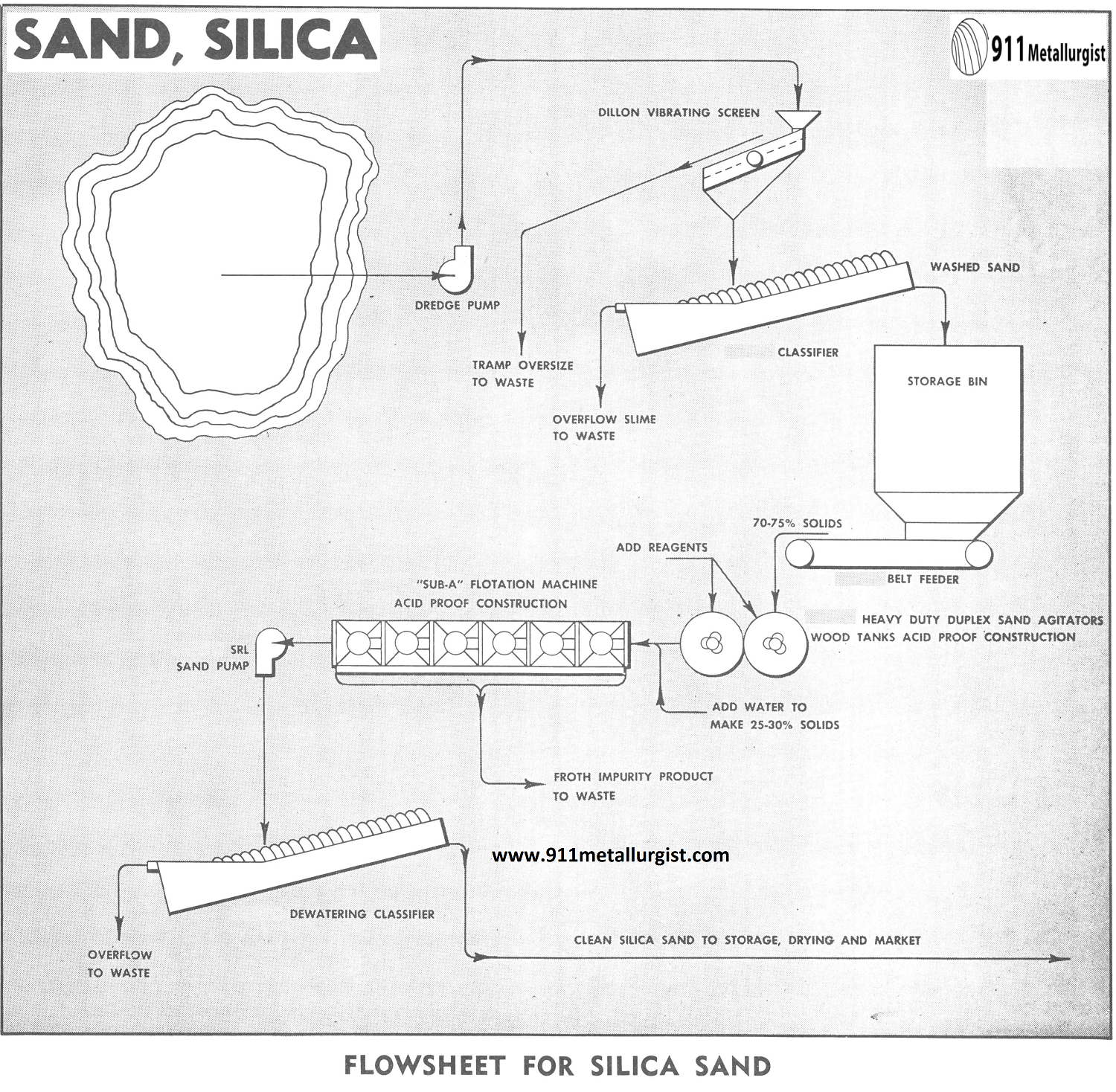 Flowsheet for Silica Sand