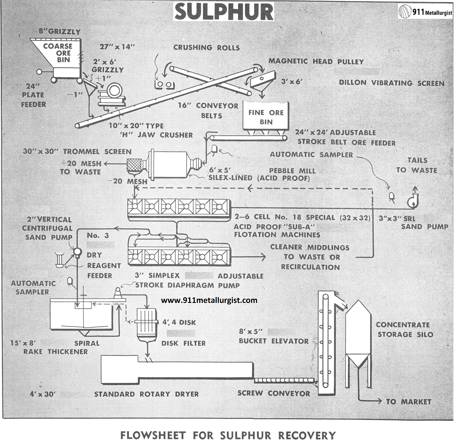 Flowsheet for Sulphur Recovery