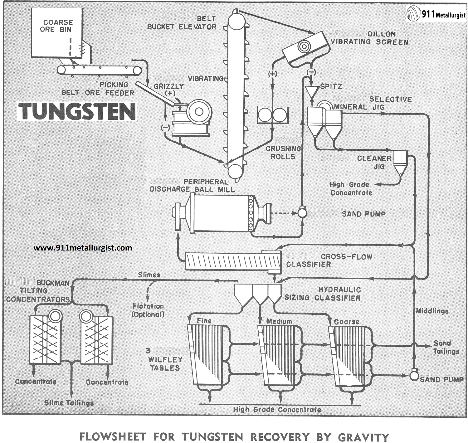 Beneficiation of Tungsten Recovery by Gravity