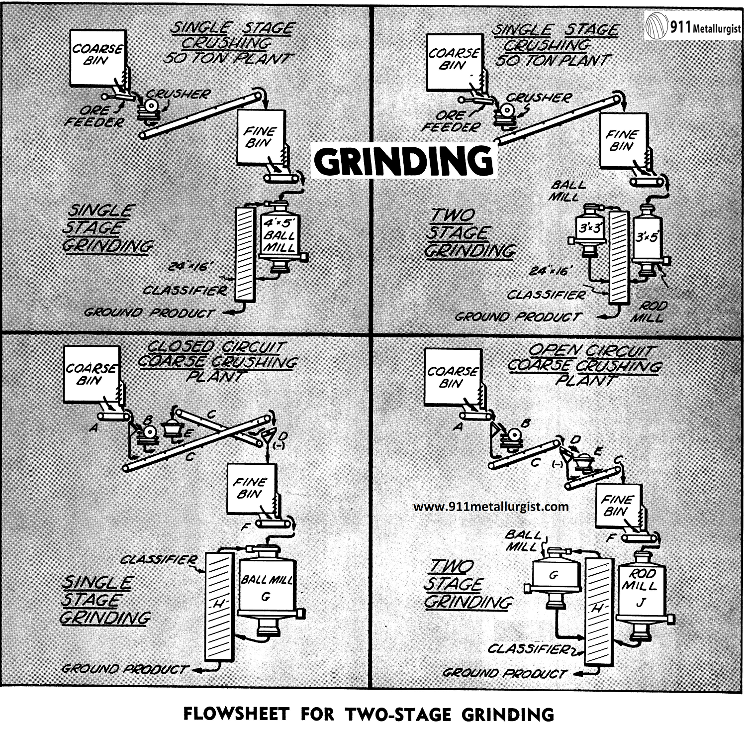 Flowsheet for Two-Stage Grinding