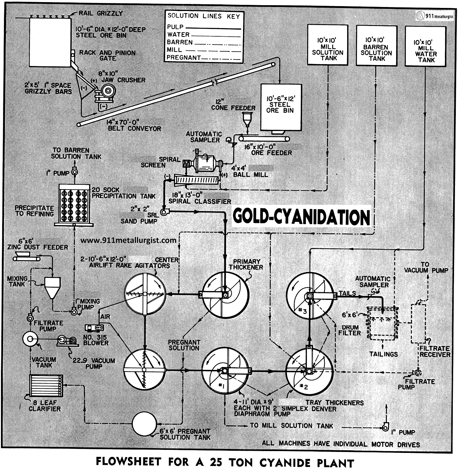 Gold Leaching Process