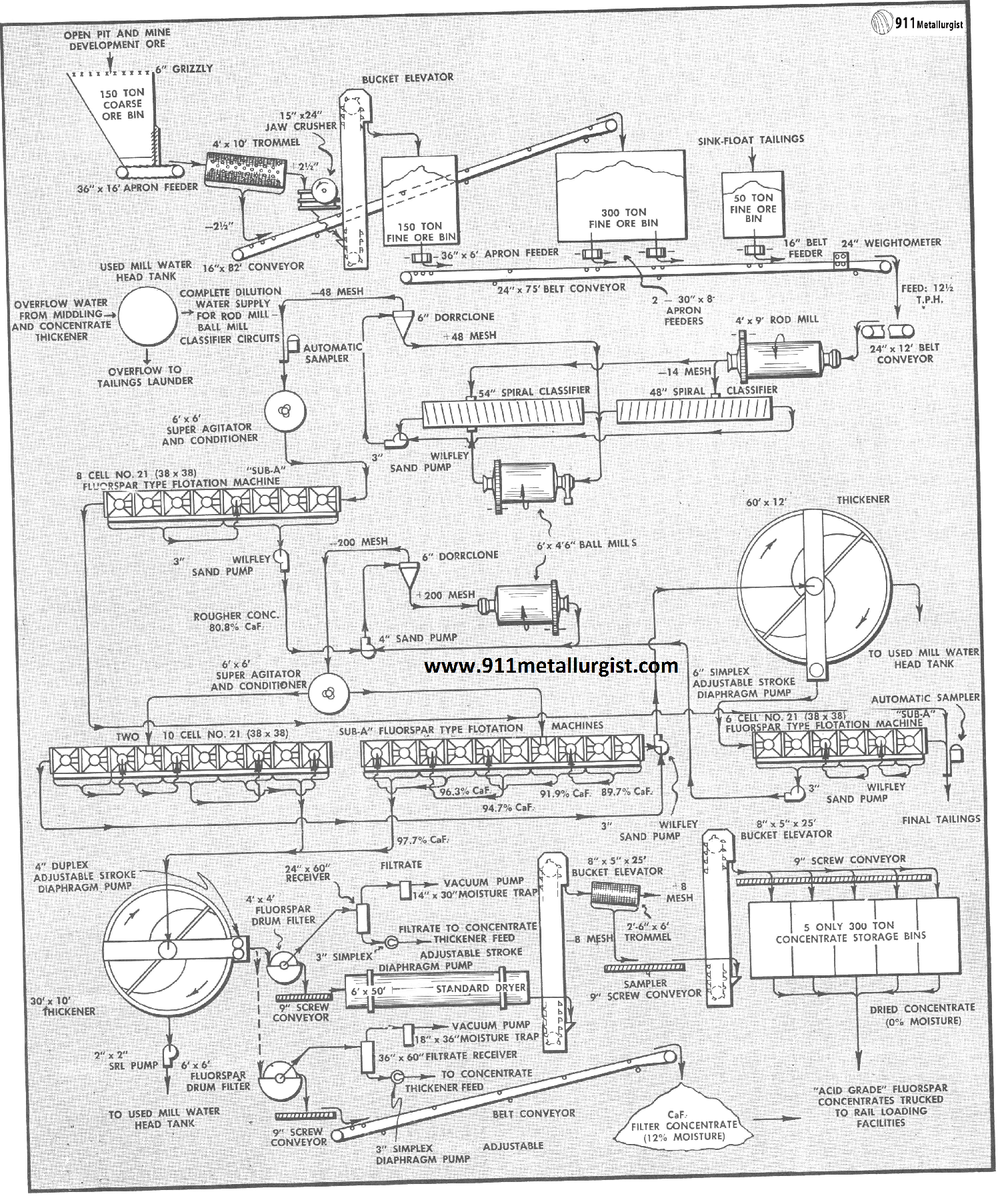 Flowsheet of an Operating