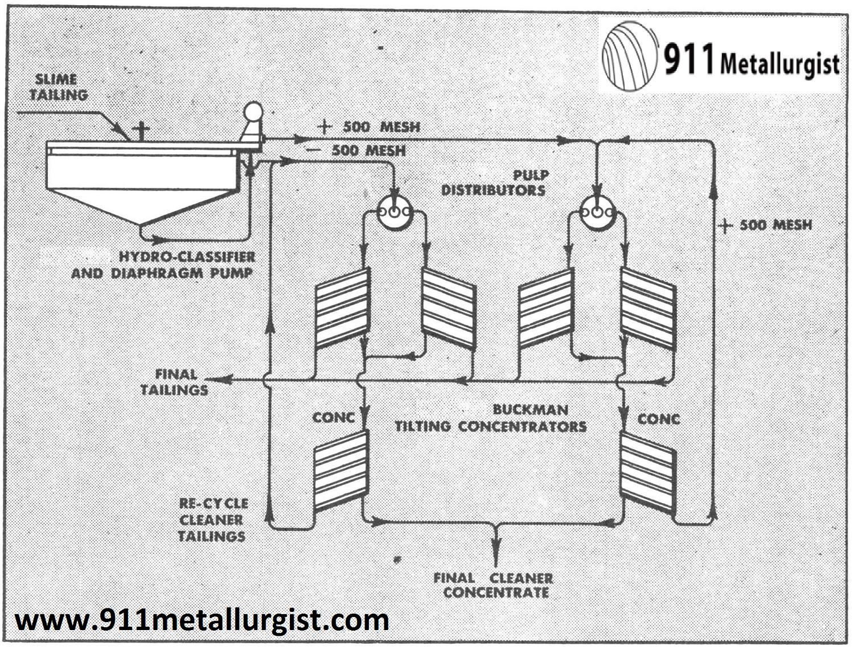 Flowsheet showing Buckman Concentrators