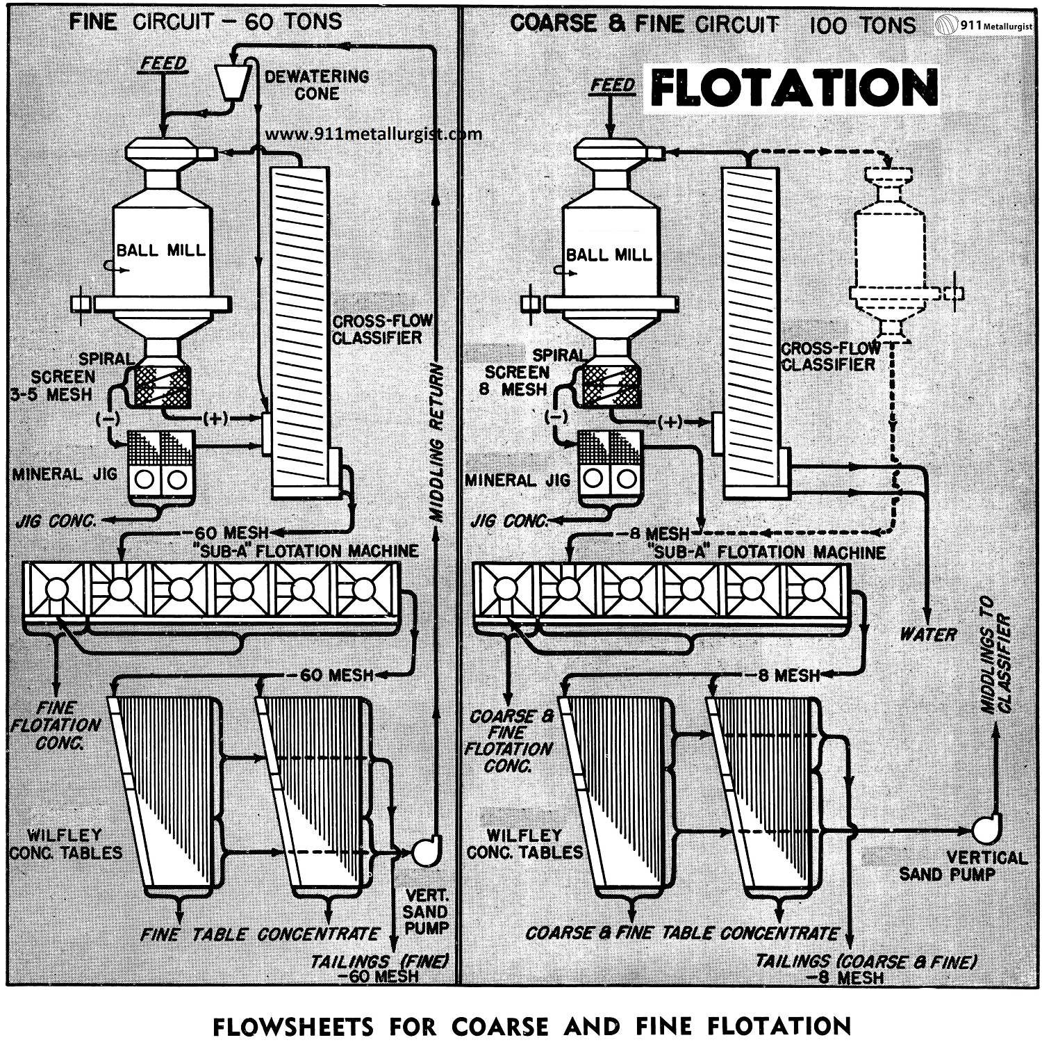 Flowsheets for Coarse and Fine Flotation