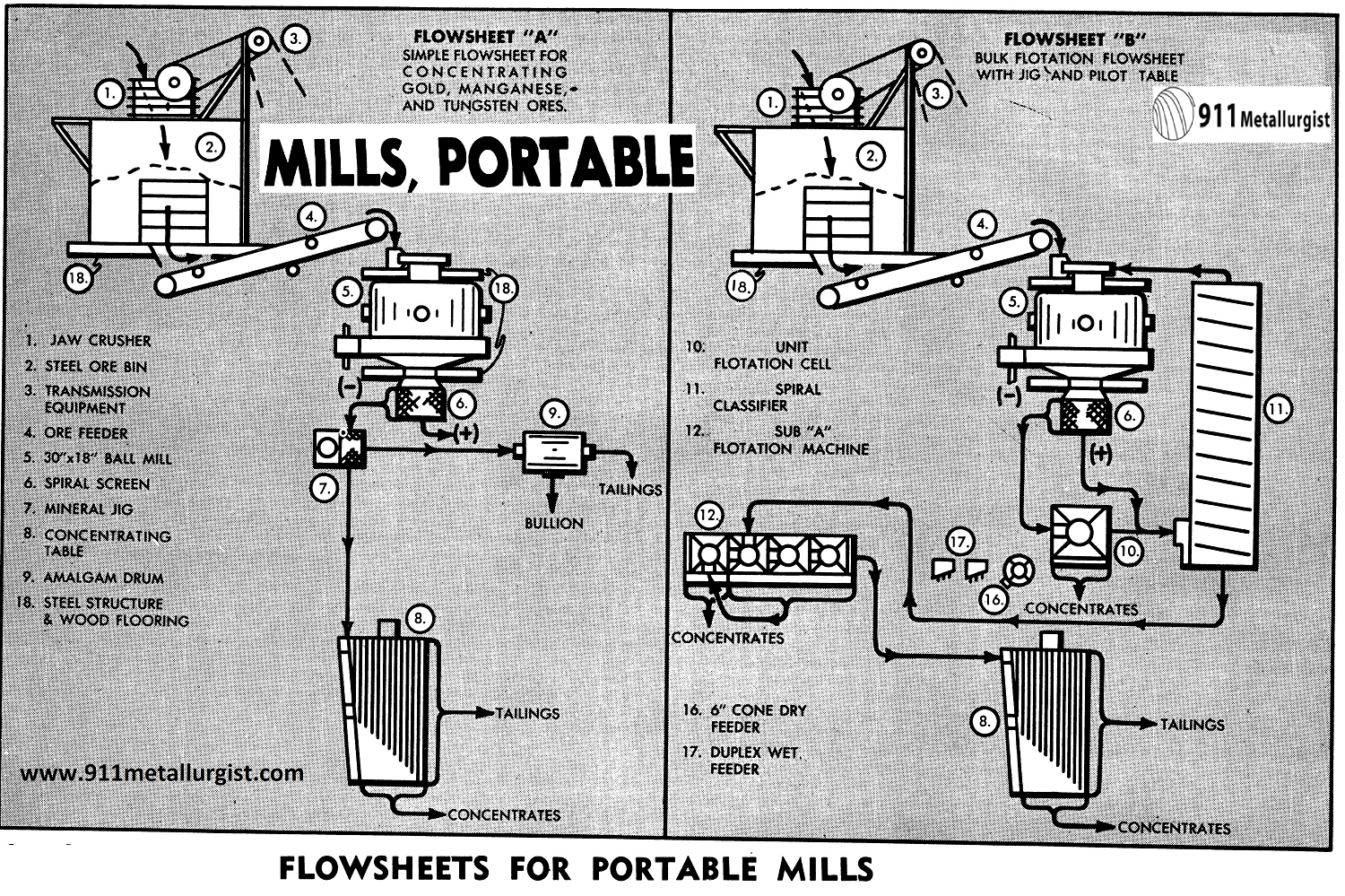 Flowsheets for Portable Mills